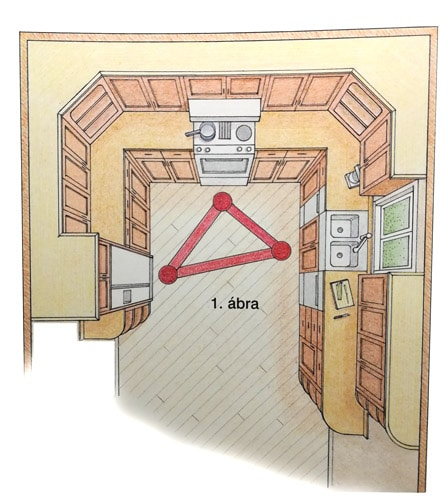 Jellegzetes U alakú konyha elrendezés - Cliff konyhabútor