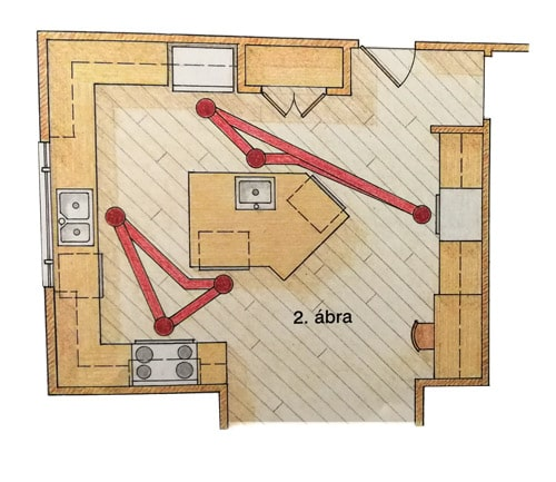 Konyha elrendezés több háromszöggel - nagy konyha -Cliff konyhabútor