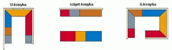 Konyha berendezés - Konyha formák , ábra- Cliff konyhabútor