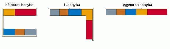 Konyha berendezés - ábra L, I és kétsoros konyha - Cliff konyabútor