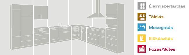 Konyha berendezése funkciónális zónákkal - ábra - Cliff konyhabútor
