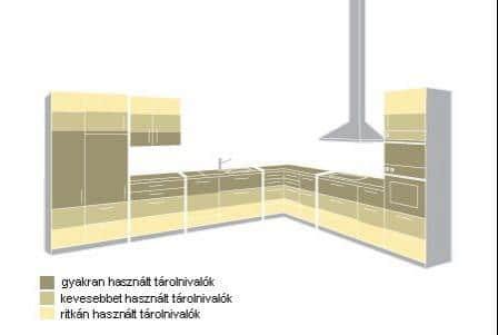Praktikus konyha elrendezés szintezve - Cliff konyhabútor